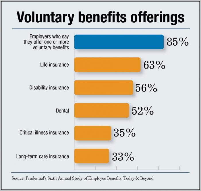 Advantages Of Offering Employee Benefits
