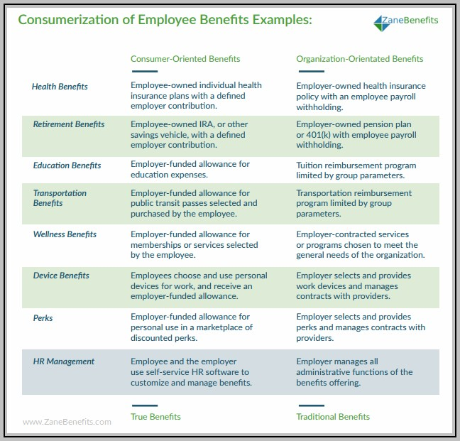 Benefits Companies Offer Employees