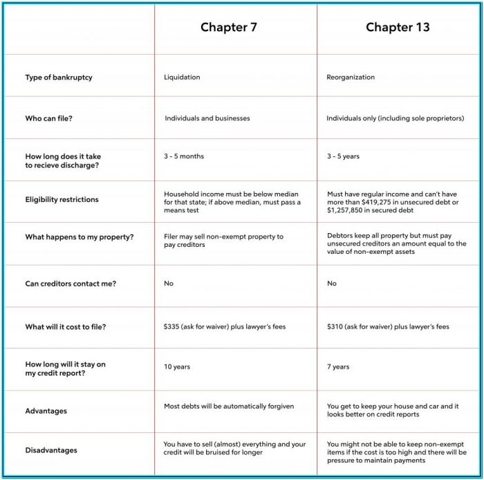 Bankruptcy Chapter 11 Forms
